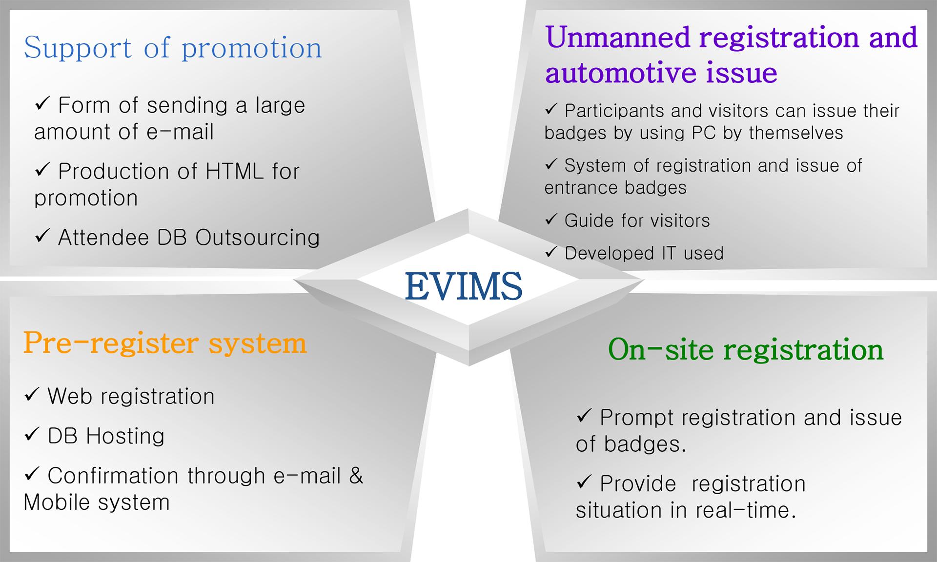 EIMS Vietnam - Exhibition Registration System